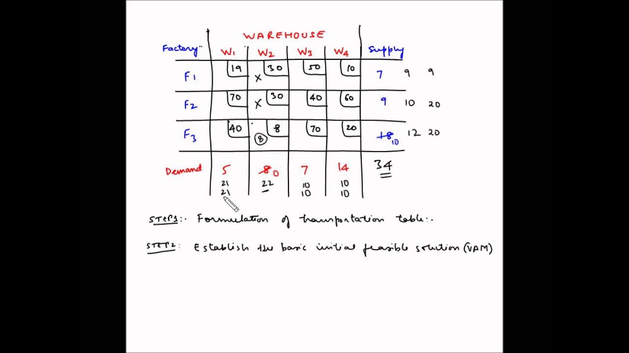 Transportation model - Example 3 - VAM