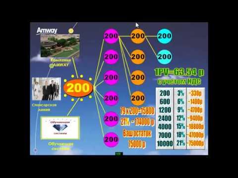 Маркетинг план амвей видео фото 237-514