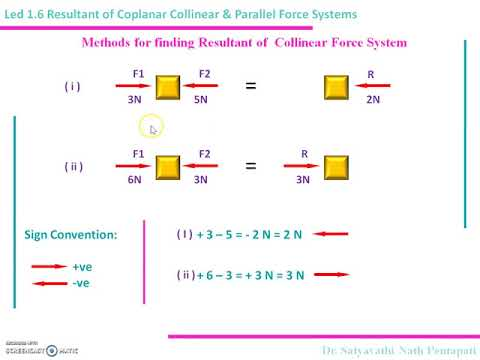 LeD 1 6 Resultant of COplanar Collinear & Parallel Force