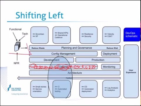 DevOps and the Software Lifecycle overview
