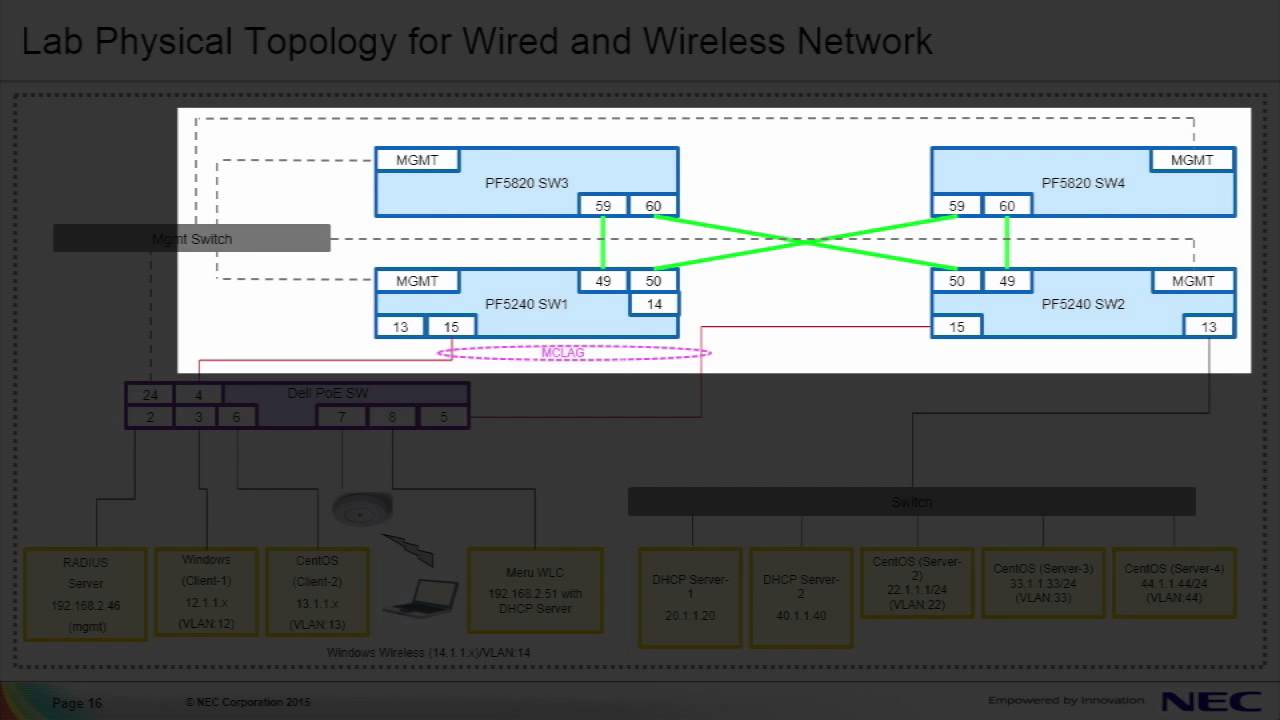 Simplifying Management of 802.1x with SDN for Wired Networks (part 2 ...