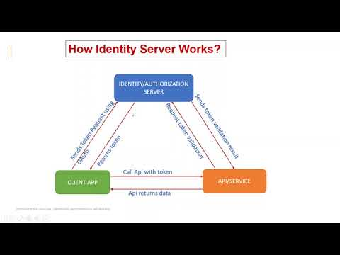 IdentityServer4 Step By Step- Part1