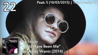 Billboard Year-End: Top Alternative Songs of 2015