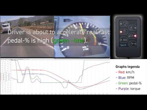 Live monitoring the Driver Awareness Panel by Squarell