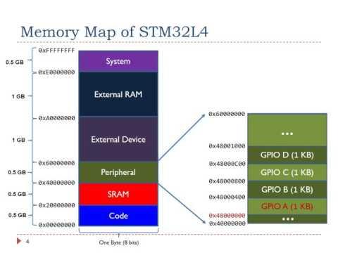 Смотрите сегодня STM32F4 Discovery board - Keil 5 IDE with CubeMX
