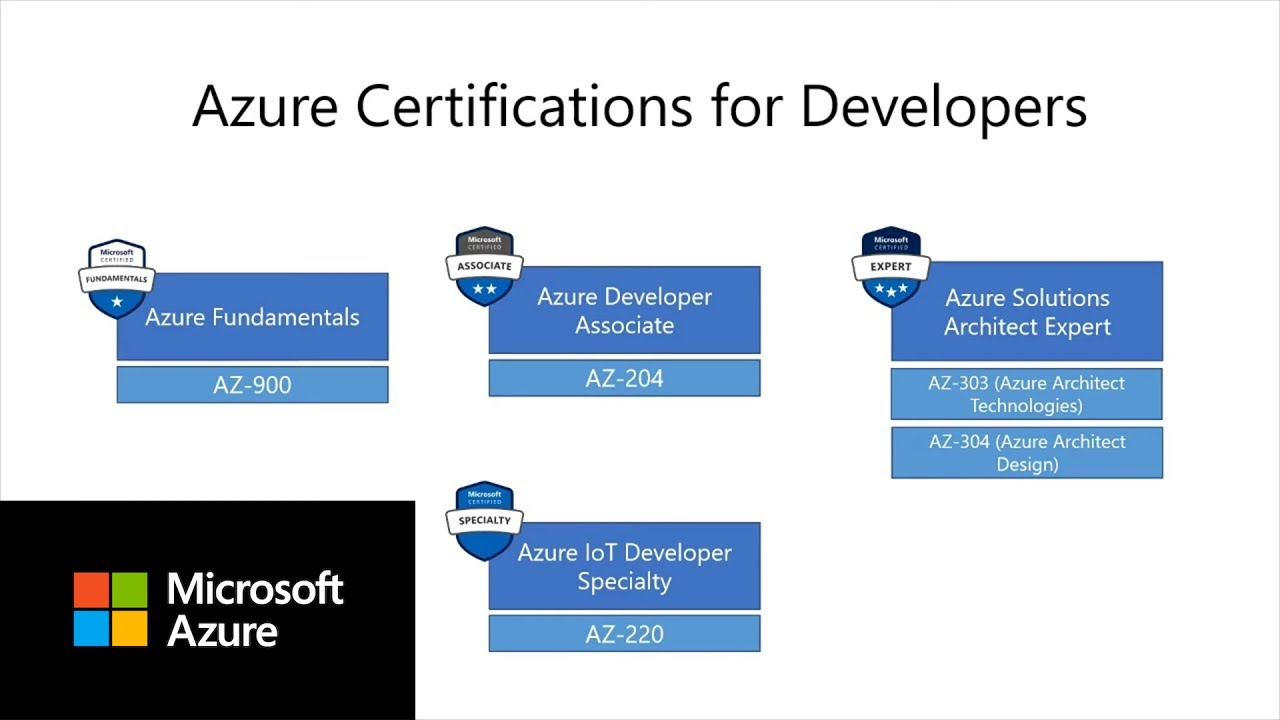 Azure Certifications for developers | Azure Tips and Tricks