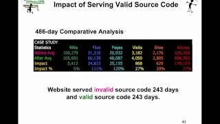 Free W3C Source Code Validation Part 2.mp4
