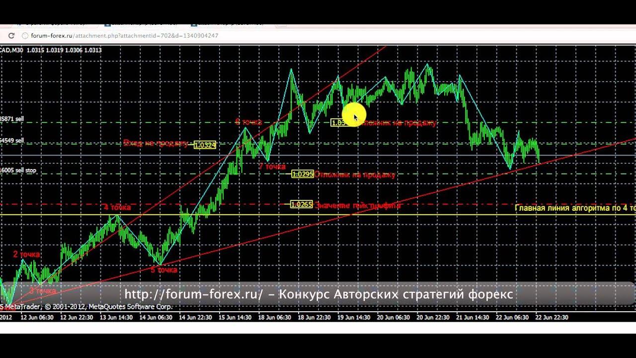 Стратегия форекс алгоритм 4 точки forex рассчет центра вращения