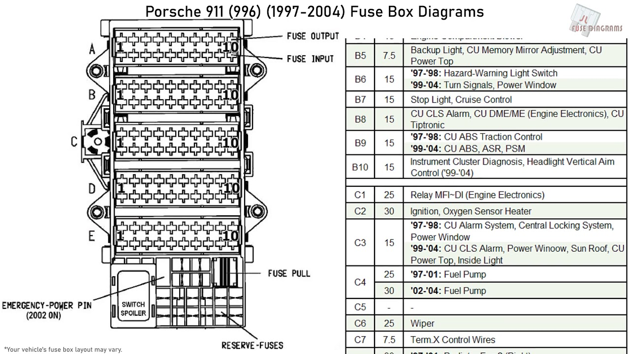 Porsche 911  996   1997-2004  Fuse Box Diagrams