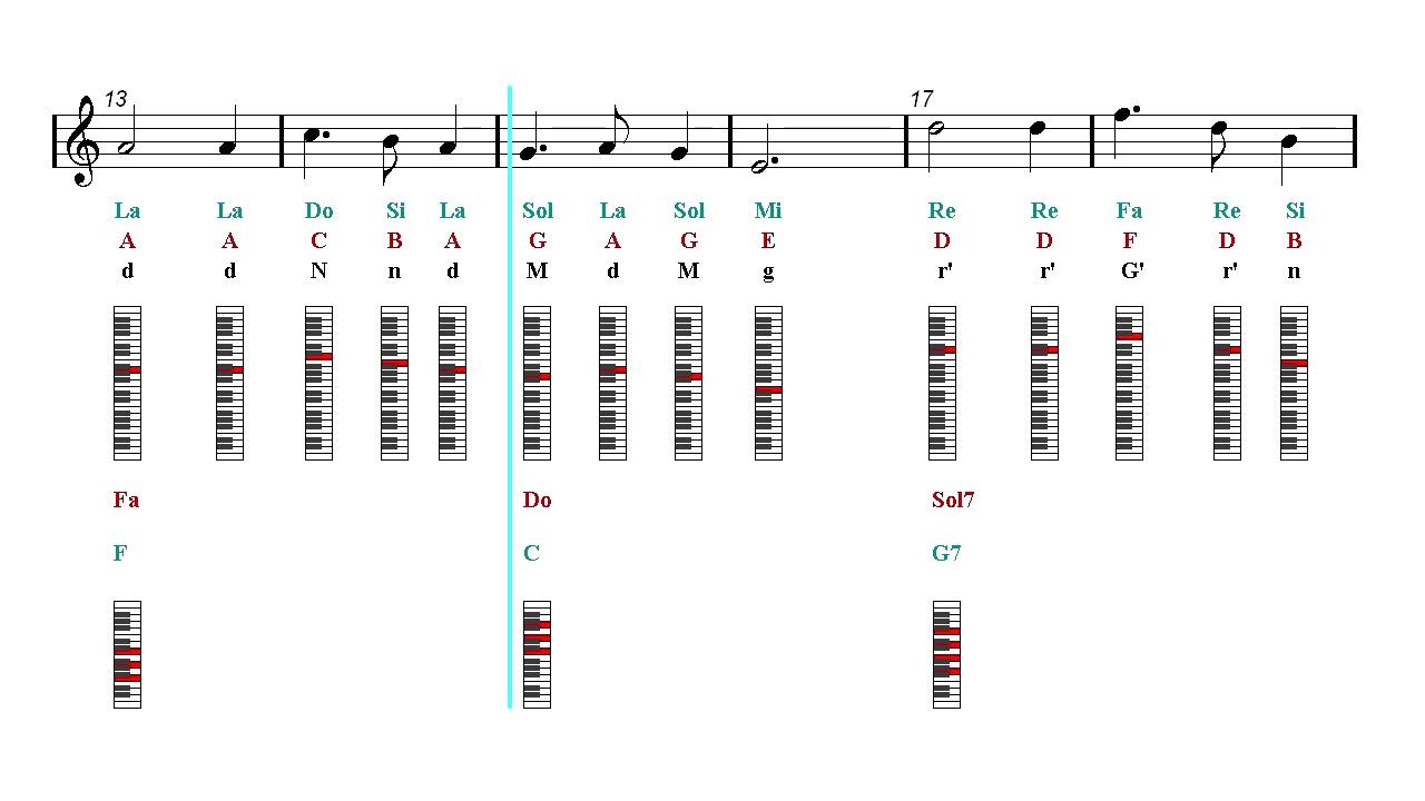 Piano Notes Chords Tutorial Silent Night Franz Gruber Sheet