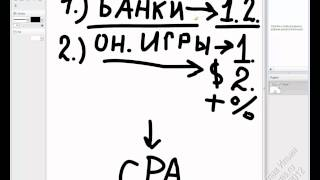 CPA Маркетинг: От нуля до результата  — Урок 1: Основные понятия и определения
