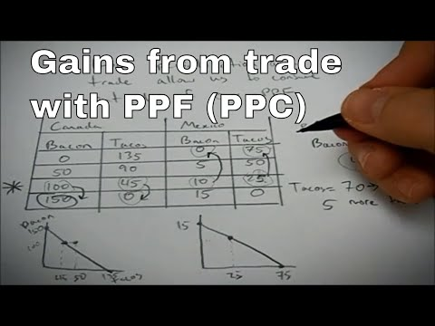 How specialization and trade helps both countries (get outside their PPF)