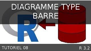 Tutoriel 08 R - Réaliser un diagramme de type barre avec R