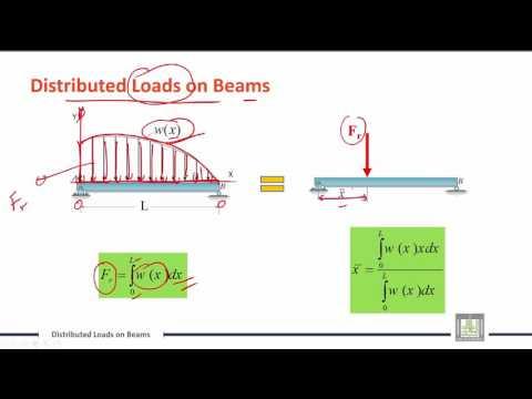 Engineering Mechanics   C4-L5   Distributed Loads on Beams