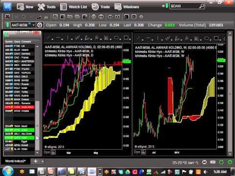 Global Stock Market Forecast 5-22-13 :   Japan, New Zealand, Dubai, South Africa,etc