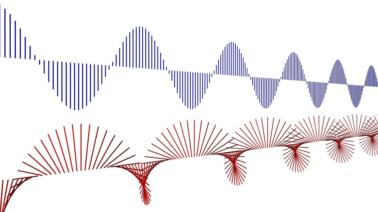 physics waves W ave phenomena occur almost anywhere there is periodic motion we have already encountered such periodic motion in the back-and-forth movement of pendulums and.