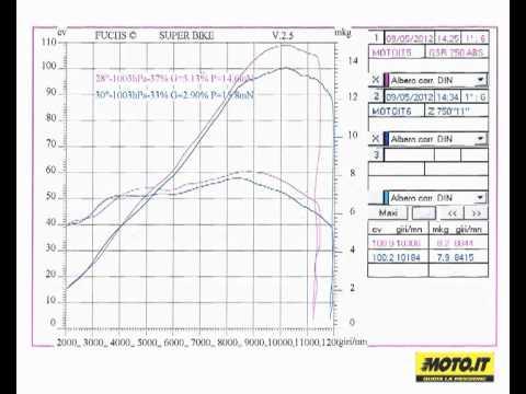 Moto.it. Comparativa al banco di Kawasaki Z750-Suzuki