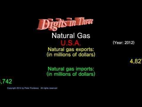 Natural Gas - American Exports and Imports - Digits in Three