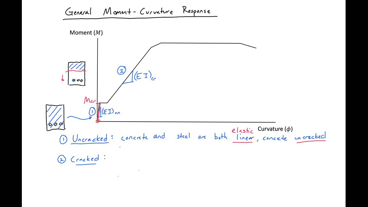 7 introduction to moment curvature relationship for reinforced rh youtube com moment curvature diagram concrete Shear and Moment Diagrams