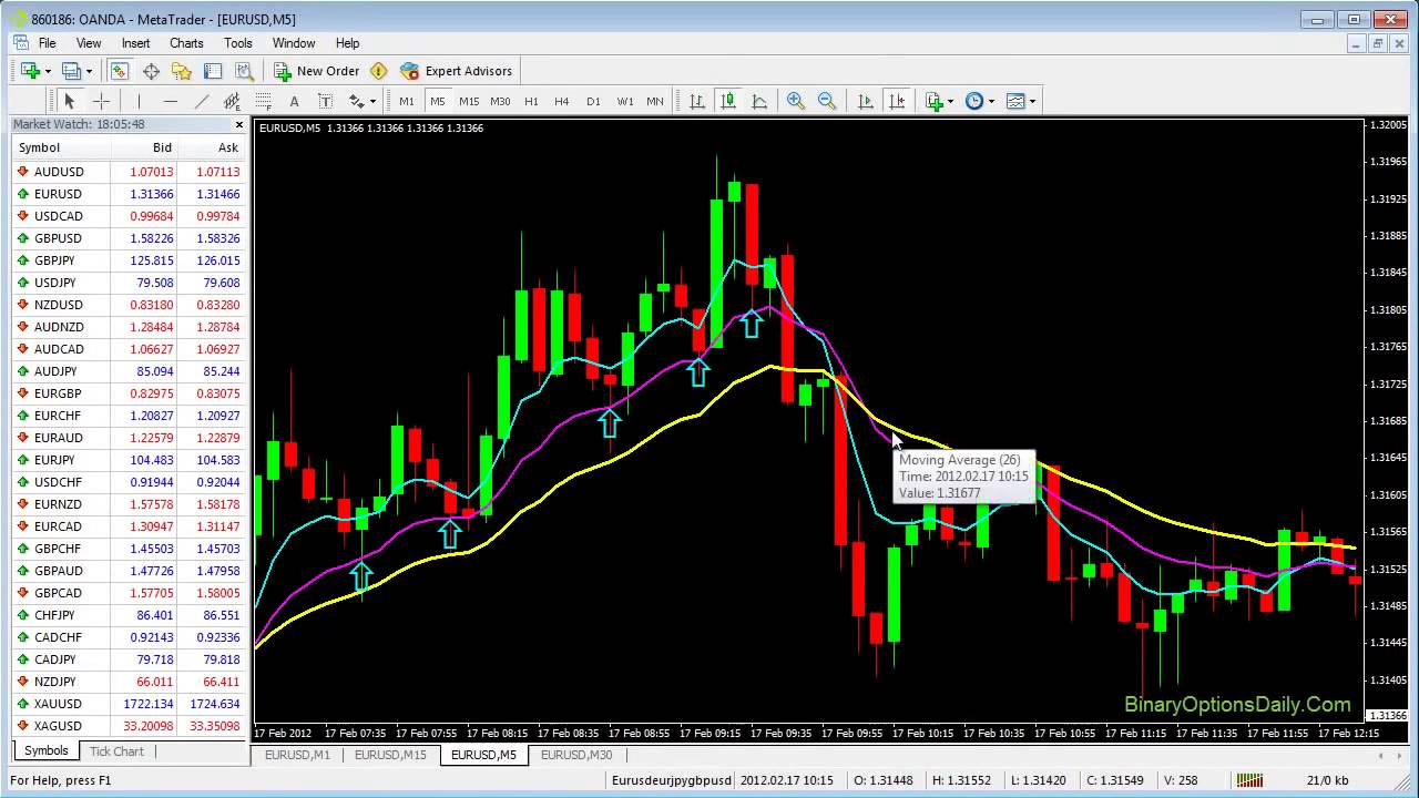 Binary options exponential moving average strategy