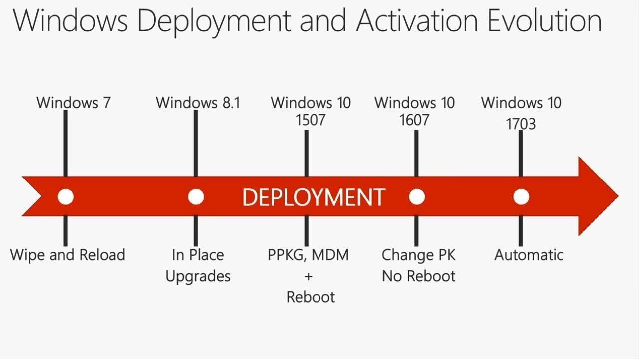 Deploy manage windows enterprise subscriptions just like o365 deploy manage windows enterprise subscriptions just like o365 using the cloud brk2437 ccuart Choice Image