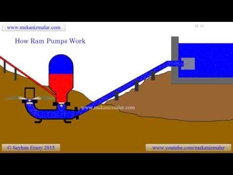 how ram pumps work?