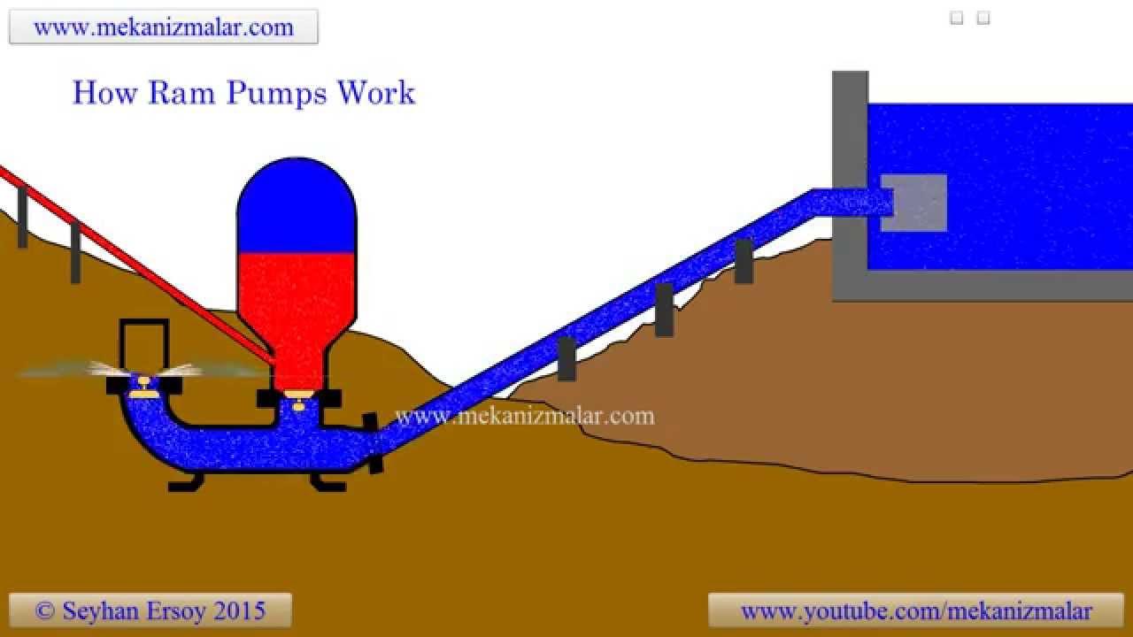 hight resolution of ram pump schematic
