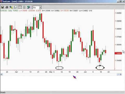Forex 1 min candles