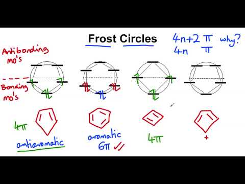 frost circles - youtube mo theory diagrams frost huckel's rule youtube