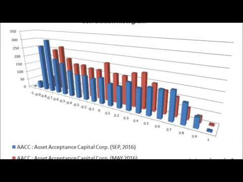 visualization-and-comparison-of-stock-correlation-histogram-#2