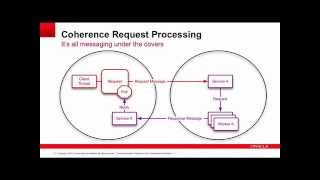 Oracle Coherence Messagebus