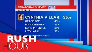 Villar tops latest SWS survey