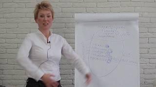 Приглашение! Техники продаж + трансформация установок