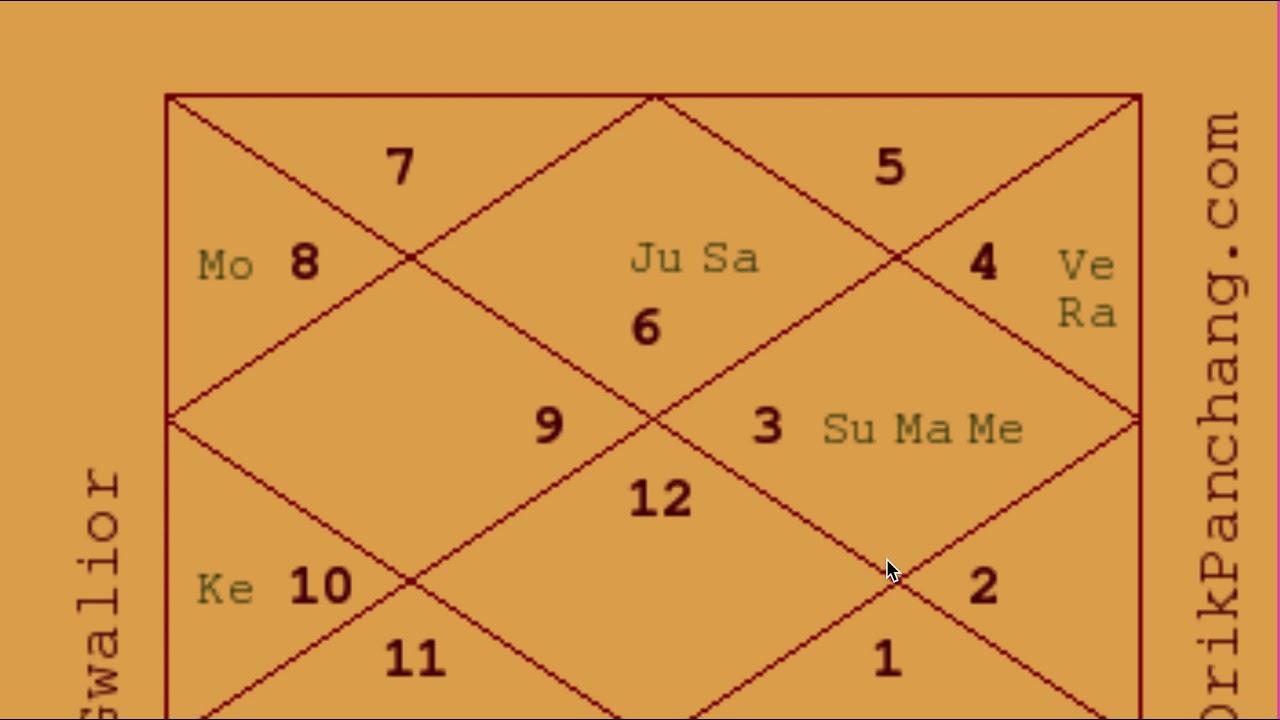 Example Charts 20   Athlete Love Marriage   Astrology Basics 20