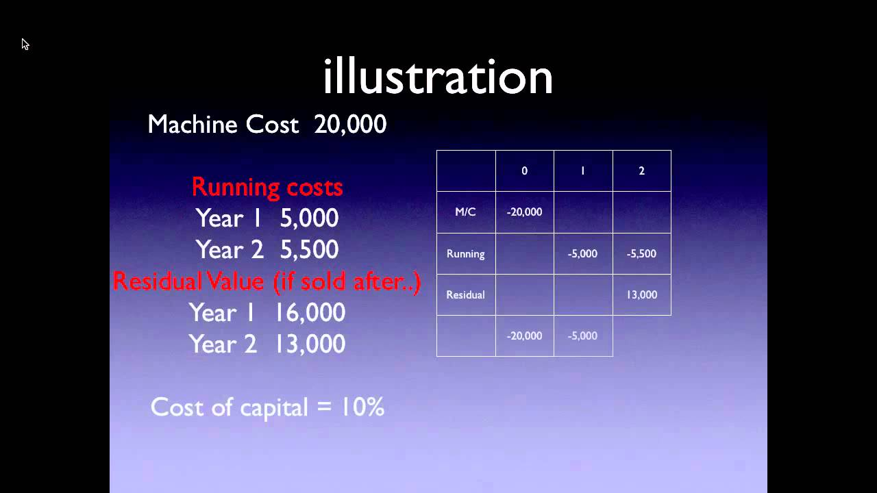 How to Calculate Equivalent Annual Cost (EAC)