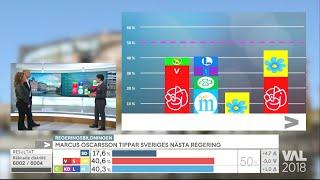 Marcus Oscarsson tippar Sveriges nästa regering  - Nyhetsmorgon (TV4)