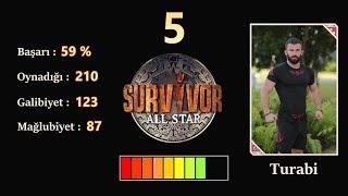 Survivor 2018 Performans Sıralaması HD (21 Mayıs Dahil - Güncel)
