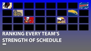 Ranking Every Team's 2019 Strength of Schedule from Easiest to Hardest