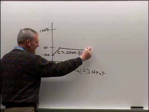 Physics 210 - Lecture 25 - Heat, Specific Heat, Phase Change, Conduction, Convection, Radiation