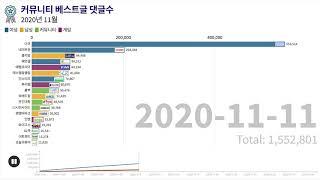 국내 온라인 커뮤니티 순위 - 2020년 11월