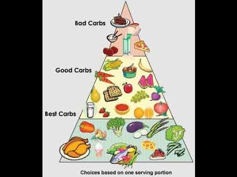 Carbohydrates And Weight Loss Youtube