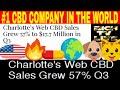 Charlotte's Web (CSE: CWEB OTCQX: CWBHF) CBD Sales Grew 57% to $17.7 Million in Q3