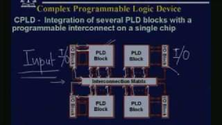 Lecture - 26 Programmable Logic Devices