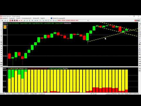 0923 The Crowd---Weekly Analysis of US stock market