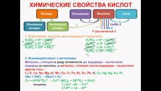 № 54. Неорганическая химия. Тема 6. Неорганические соединения. Часть 13. Химические свойства кислот