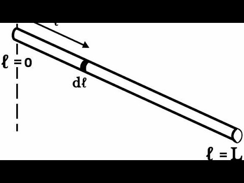 Moment OF INERTIA of a Rod About An Axis Perpendicular to