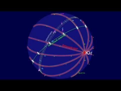 Астрологический справочник - пояснения к Космограмме