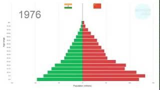 Демография Индии и Китая по годам 1950-2100