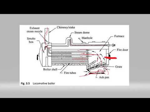Working and construction of locomotive boiler in telugu || thermal ...
