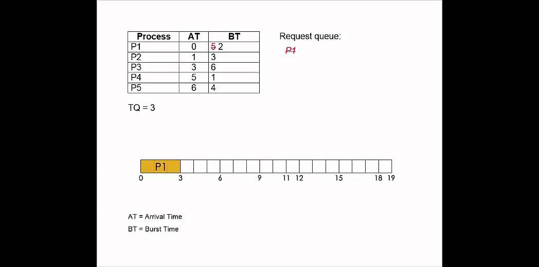 Round Robin Algorithm Tutorial Cpu Scheduling Youtube